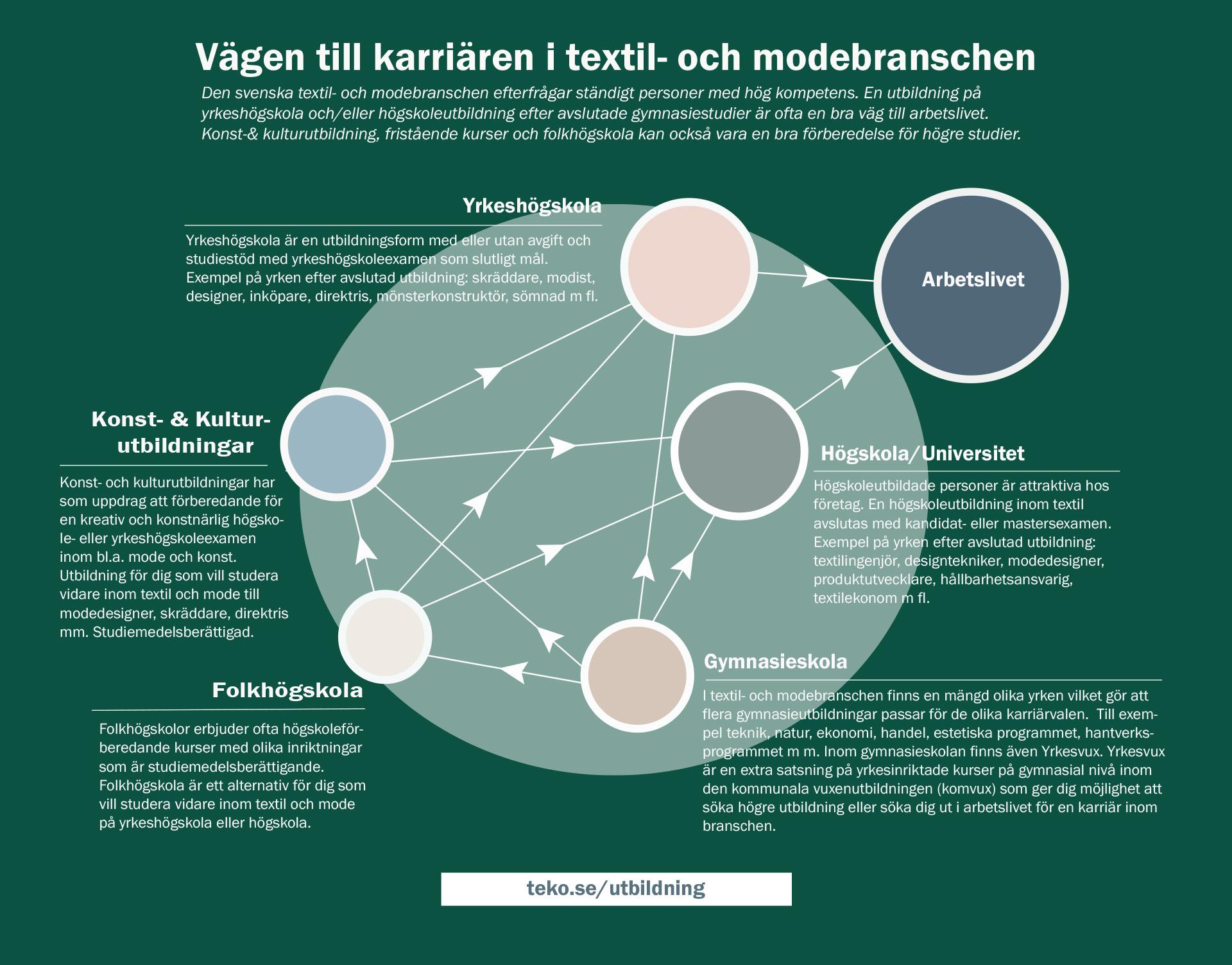 6d9f5d862b88 Klicka på bilden nedan för att se hur de olika utbildningarna leder vidare  till arbetslivet.